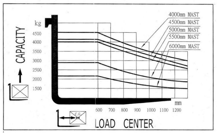 Biểu đồ tâm tải xe nâng dầu MGA 4.5 tấn