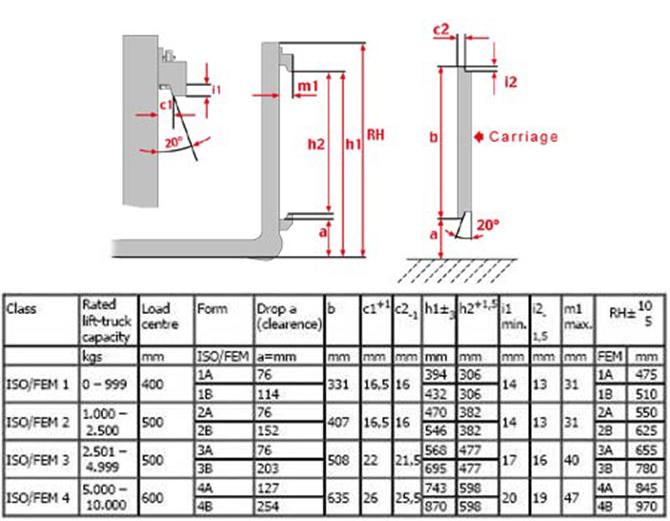 Tiêu chuẩn ISO Class mounting xe nâng