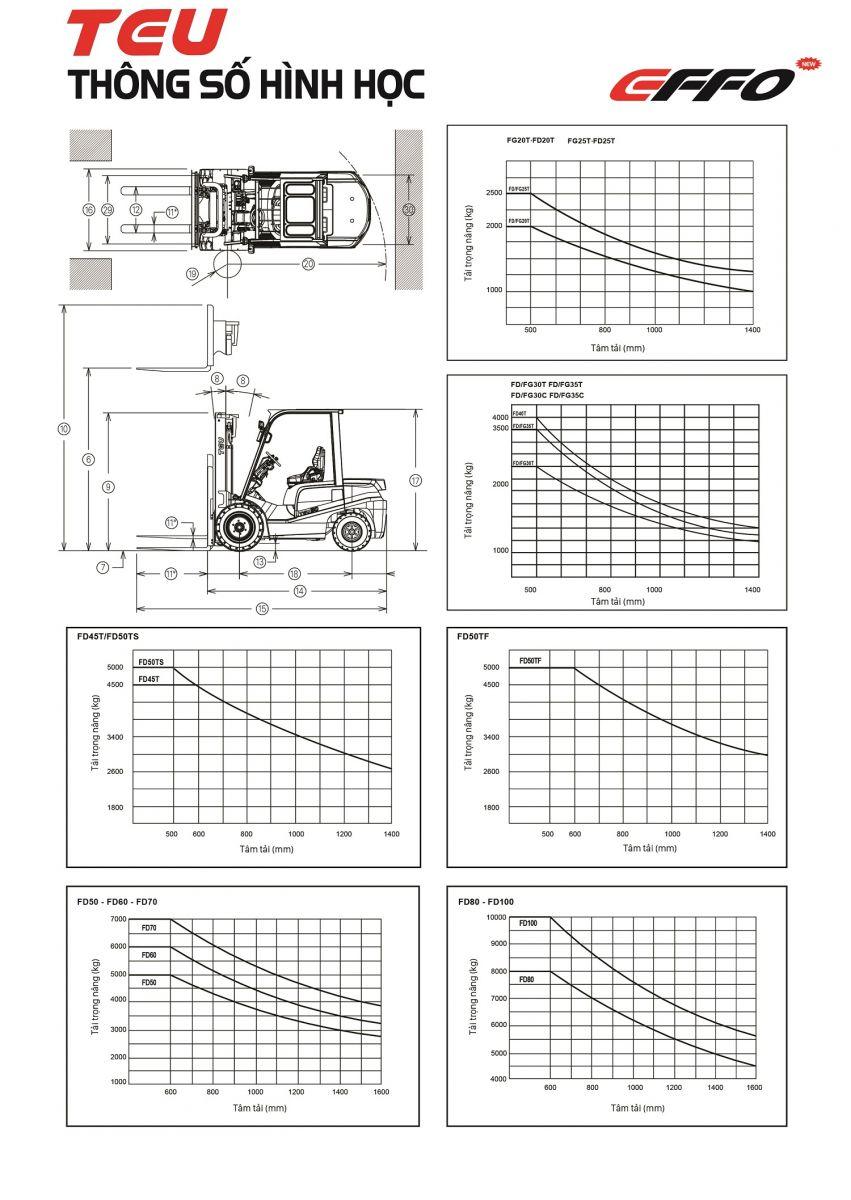Dựa vào biểu đồ nâng hạ để xác định tâm tải xe nâng